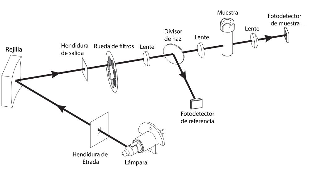 iris sistema optico