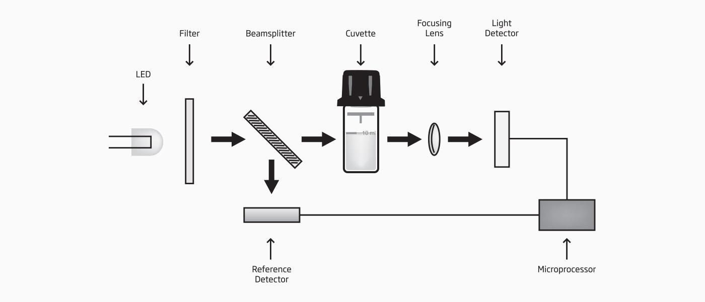 Portable Photometer Diagram
