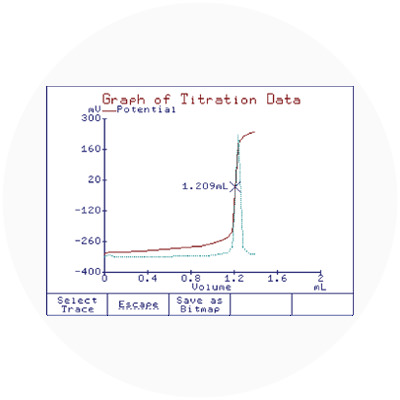 Detailed titration graphs
