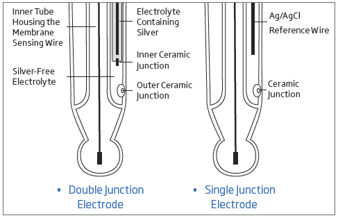 single double junction electrode