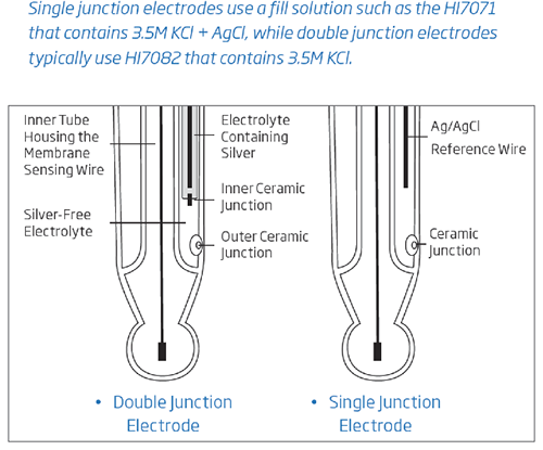 single vs double junction electrodes
