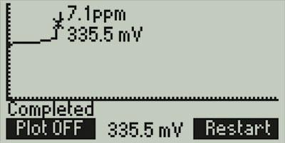 mini titrator so2 graphic mode